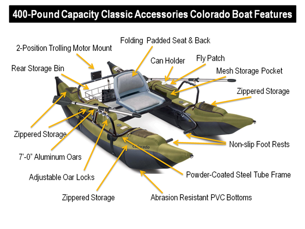 Classic Accessories Colorado Inflatable Pontoon Boat